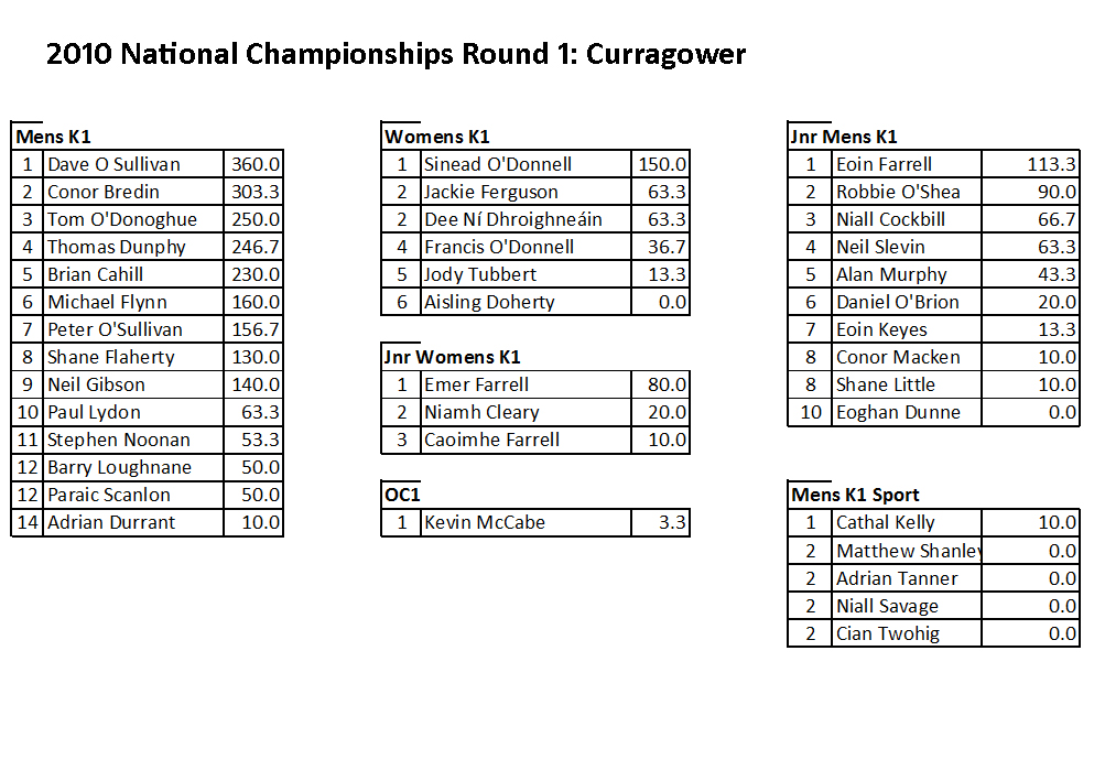 ncg01-05-10-results